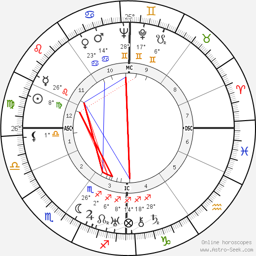 André Dhôtel birth chart, biography, wikipedia 2018, 2019