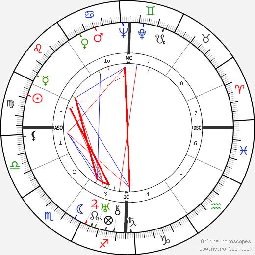 André Dhôtel день рождения гороскоп, André Dhôtel Натальная карта онлайн