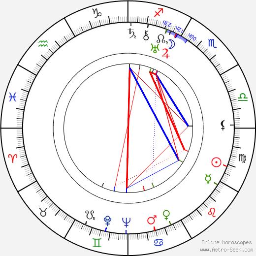 Don Wilson день рождения гороскоп, Don Wilson Натальная карта онлайн
