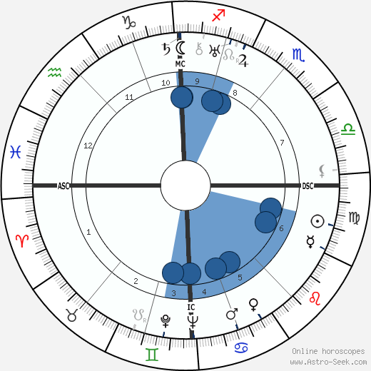 Eduard van Beinum wikipedia, horoscope, astrology, instagram