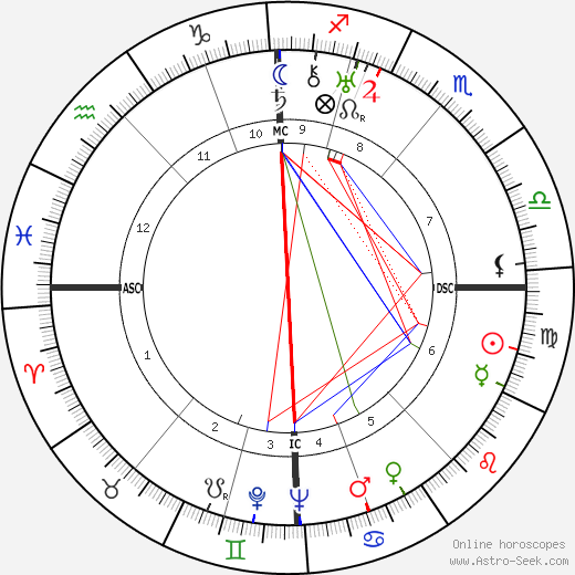 Eduard van Beinum astro natal birth chart, Eduard van Beinum horoscope, astrology