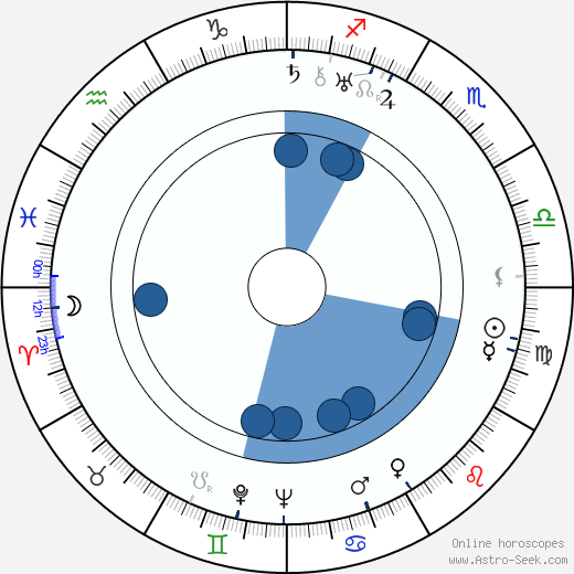Georg C. Klaren wikipedia, horoscope, astrology, instagram