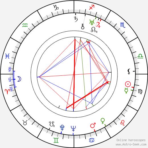 Georg C. Klaren tema natale, oroscopo, Georg C. Klaren oroscopi gratuiti, astrologia