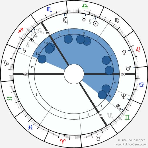 Germaine Degueldre wikipedia, horoscope, astrology, instagram