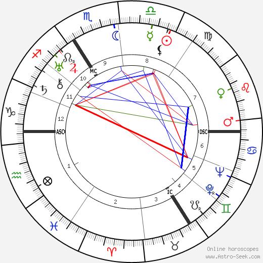 Germaine Degueldre день рождения гороскоп, Germaine Degueldre Натальная карта онлайн
