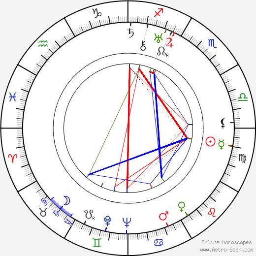 Gladys George birth chart, Gladys George astro natal horoscope, astrology
