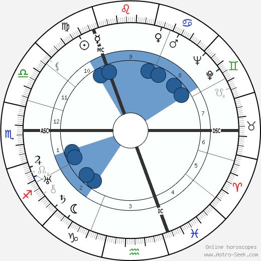 Jack Anthony wikipedia, horoscope, astrology, instagram