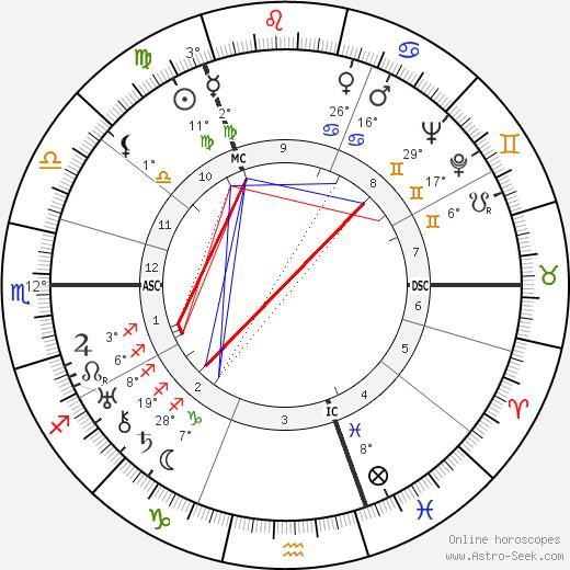 Jack Anthony birth chart, biography, wikipedia 2020, 2021
