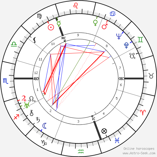 Jack Anthony birth chart, Jack Anthony astro natal horoscope, astrology