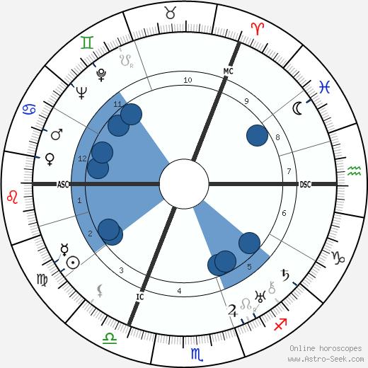 James Hilton wikipedia, horoscope, astrology, instagram
