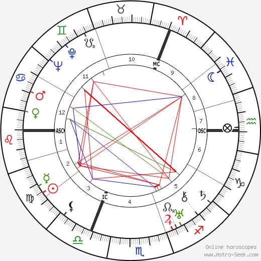 James Hilton tema natale, oroscopo, James Hilton oroscopi gratuiti, astrologia