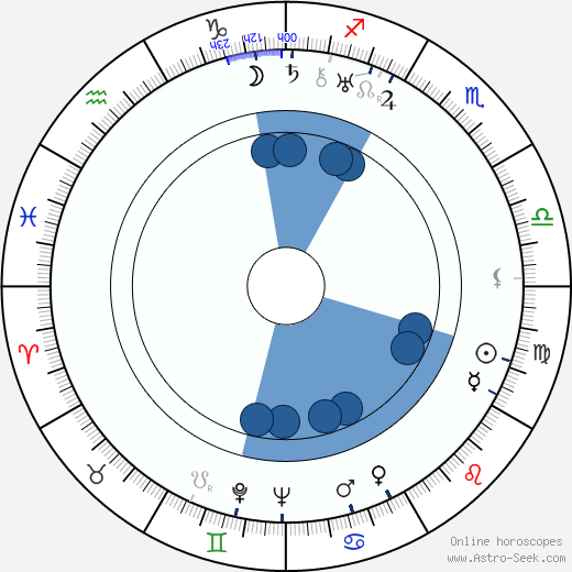 Josef Srch wikipedia, horoscope, astrology, instagram