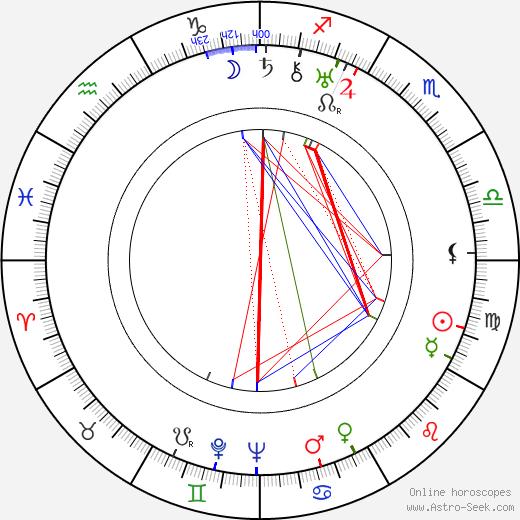 Josef Srch birth chart, Josef Srch astro natal horoscope, astrology