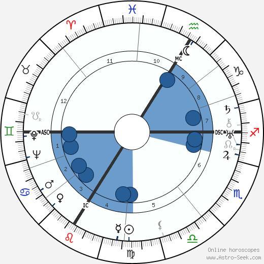 Julien Green wikipedia, horoscope, astrology, instagram