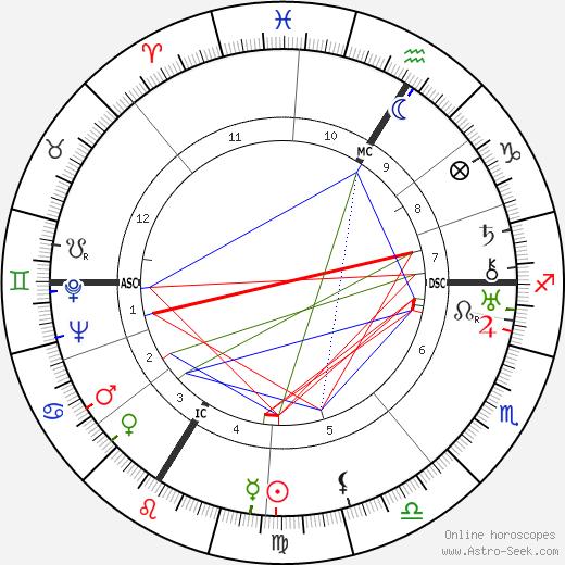 Жюльен Грин Julien Green день рождения гороскоп, Julien Green Натальная карта онлайн