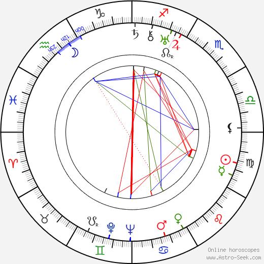 Lauri Viljanen день рождения гороскоп, Lauri Viljanen Натальная карта онлайн