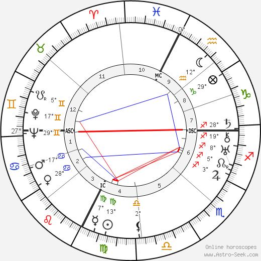 Marc Bernard birth chart, biography, wikipedia 2019, 2020