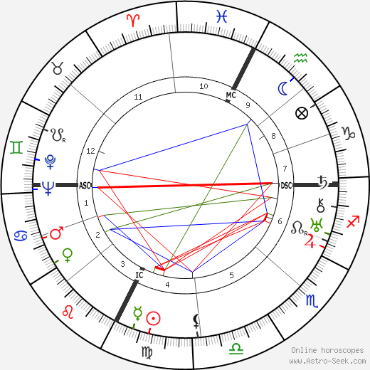 Marc Bernard birth chart, Marc Bernard astro natal horoscope, astrology