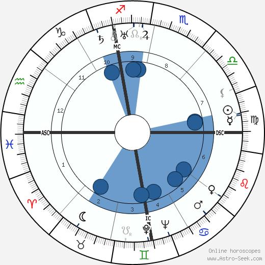 Mario Altery wikipedia, horoscope, astrology, instagram
