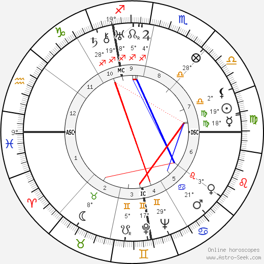 Mario Altery birth chart, biography, wikipedia 2018, 2019