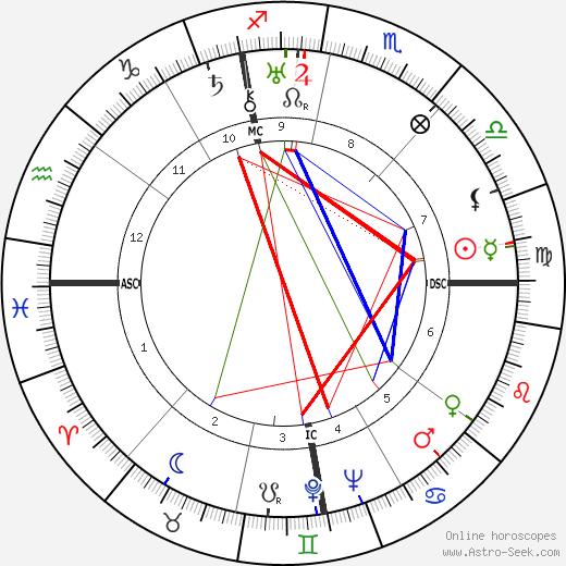 Mario Altery astro natal birth chart, Mario Altery horoscope, astrology