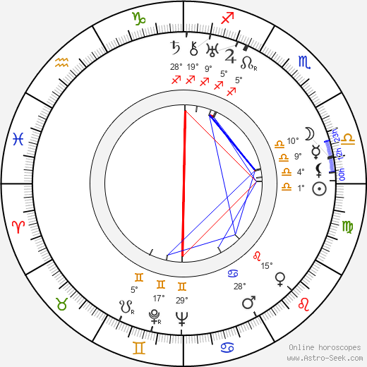 Mecha Ortiz birth chart, biography, wikipedia 2019, 2020