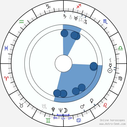 Muhittin Sadak wikipedia, horoscope, astrology, instagram