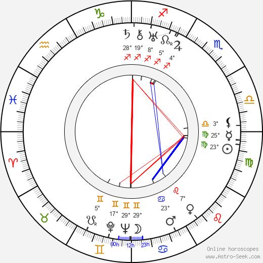 Muhittin Sadak birth chart, biography, wikipedia 2020, 2021