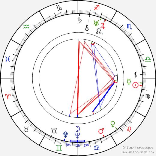Muhittin Sadak birth chart, Muhittin Sadak astro natal horoscope, astrology