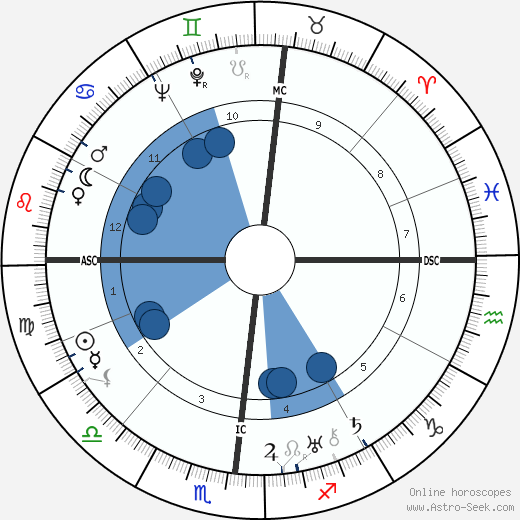 Paul Ortoli wikipedia, horoscope, astrology, instagram