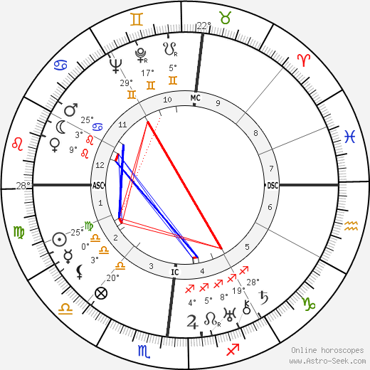 Paul Ortoli birth chart, biography, wikipedia 2019, 2020