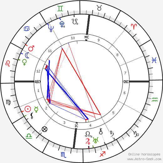 Paul Ortoli birth chart, Paul Ortoli astro natal horoscope, astrology