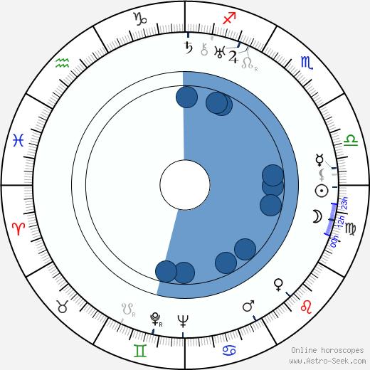 Pierre Collings wikipedia, horoscope, astrology, instagram