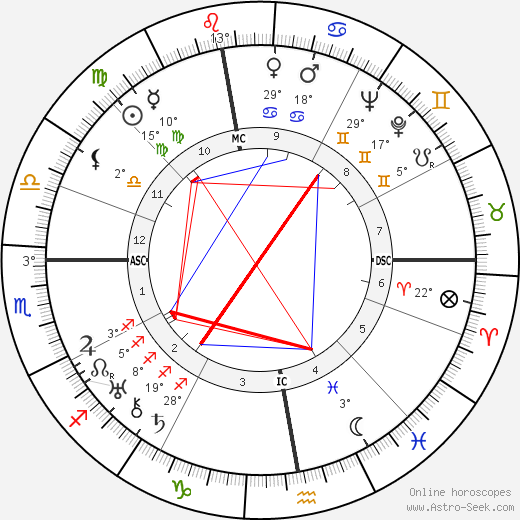 Raymond Isidore birth chart, biography, wikipedia 2019, 2020