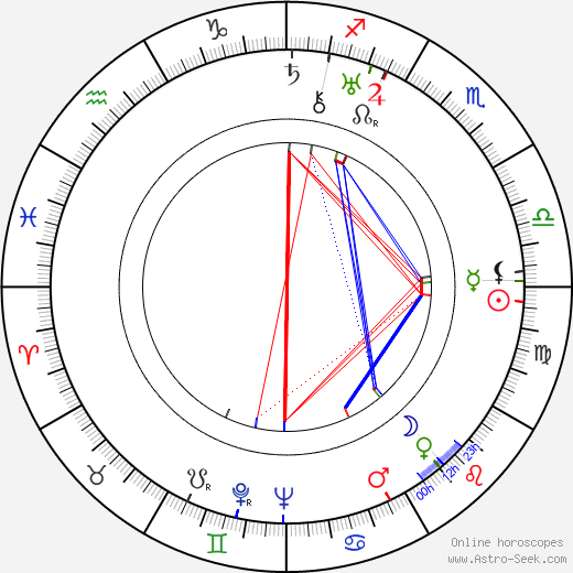 Ricardo Cortez tema natale, oroscopo, Ricardo Cortez oroscopi gratuiti, astrologia
