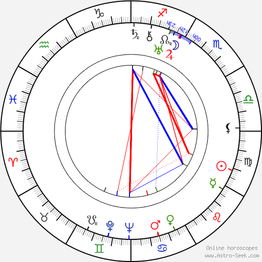 Richard Arlen birth chart, Richard Arlen astro natal horoscope, astrology