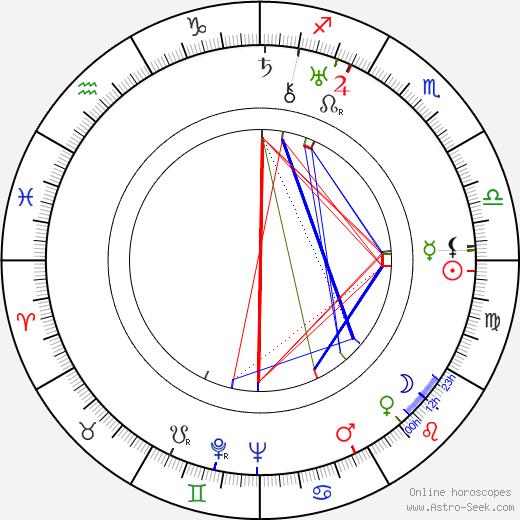 Jiří Baum tema natale, oroscopo, Jiří Baum oroscopi gratuiti, astrologia