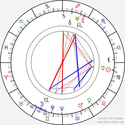 Robert Florey astro natal birth chart, Robert Florey horoscope, astrology