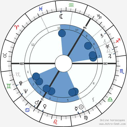 Taylor Caldwell wikipedia, horoscope, astrology, instagram