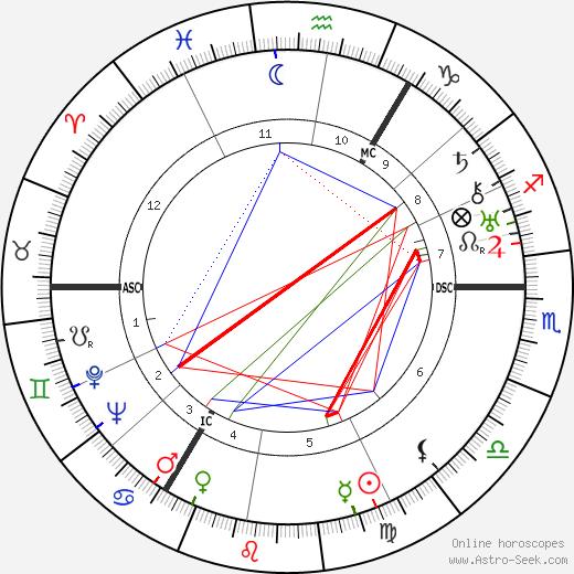 Taylor Caldwell день рождения гороскоп, Taylor Caldwell Натальная карта онлайн