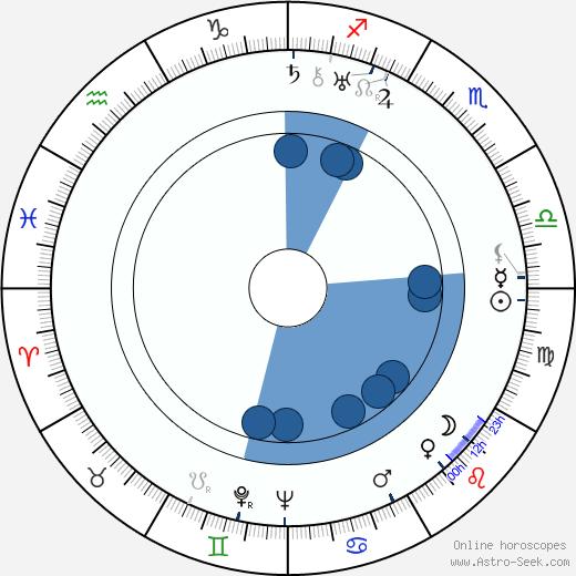 Toivo Hämeranta wikipedia, horoscope, astrology, instagram