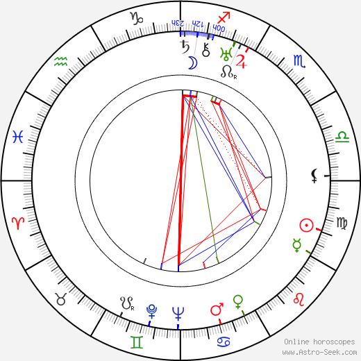 Urho Kekkonen tema natale, oroscopo, Urho Kekkonen oroscopi gratuiti, astrologia