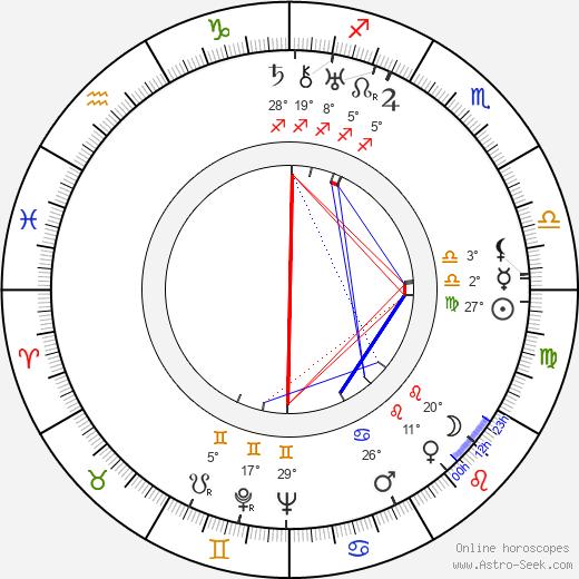Uuno Klami birth chart, biography, wikipedia 2020, 2021