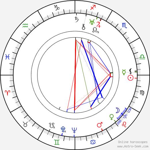Uuno Klami birth chart, Uuno Klami astro natal horoscope, astrology
