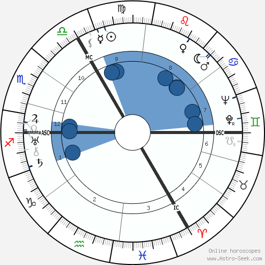 Walther Wenck wikipedia, horoscope, astrology, instagram