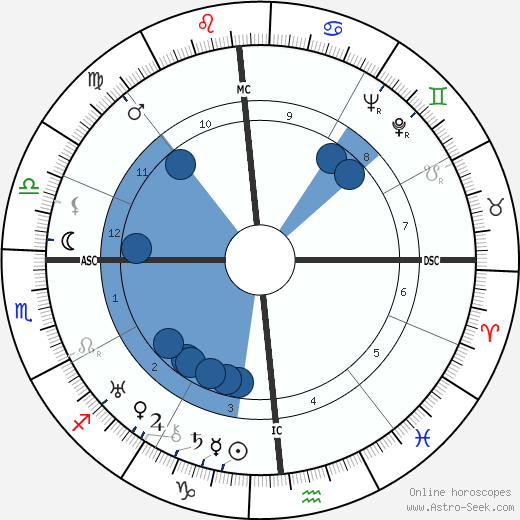 A. B. Guthrie Jr. wikipedia, horoscope, astrology, instagram