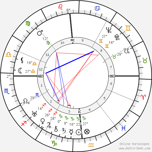 A. B. Guthrie Jr. birth chart, biography, wikipedia 2018, 2019