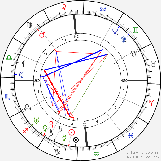 A. B. Guthrie Jr. astro natal birth chart, A. B. Guthrie Jr. horoscope, astrology