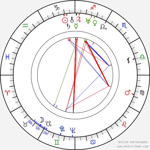 Akira Mimura birth chart, Akira Mimura astro natal horoscope, astrology