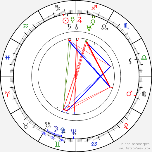 Allene Ray tema natale, oroscopo, Allene Ray oroscopi gratuiti, astrologia